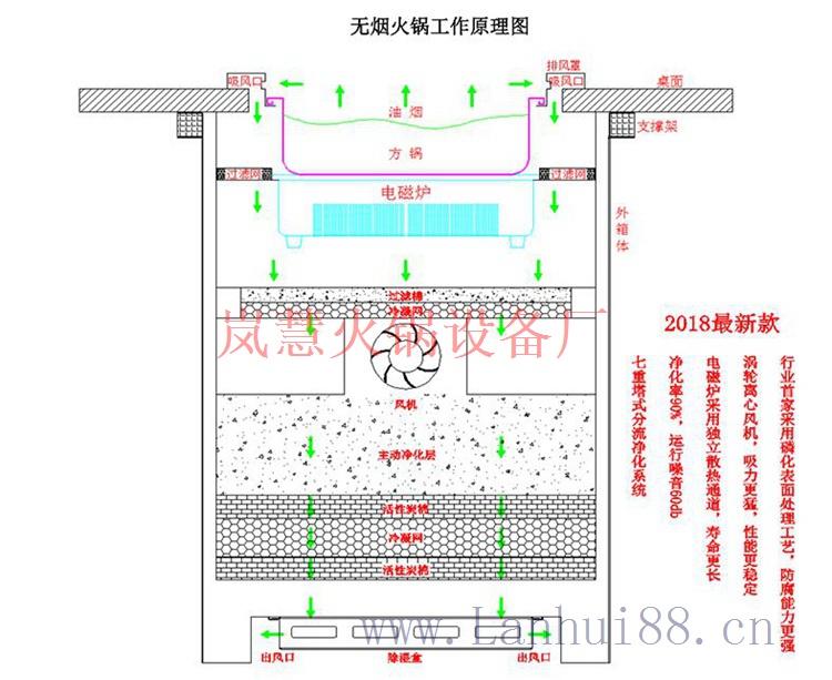 无烟火锅餐桌什么样的厂家才值得合作(www.sms025.com)