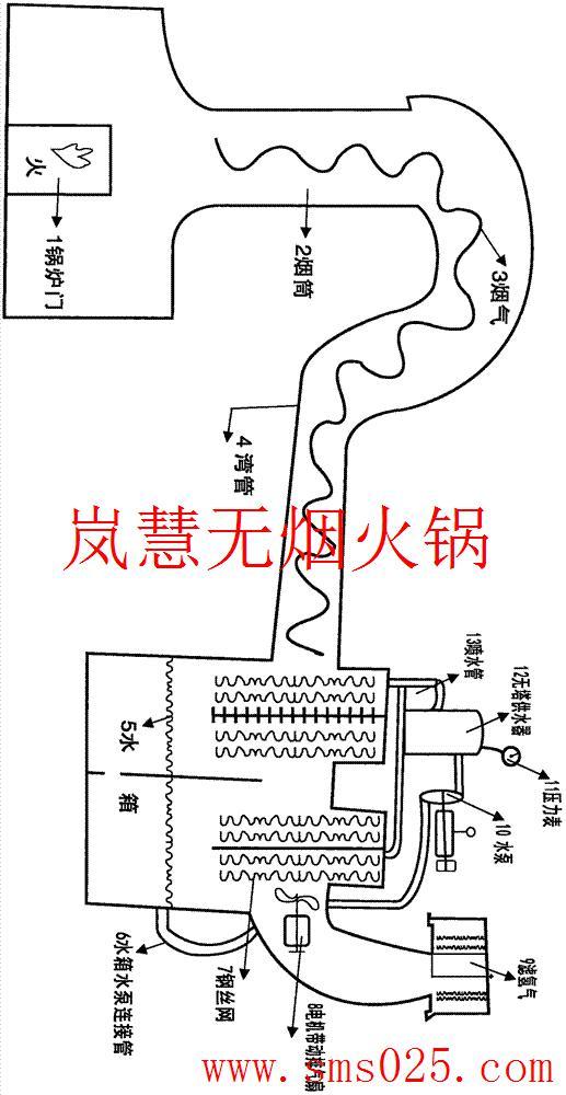 火锅店排烟系统