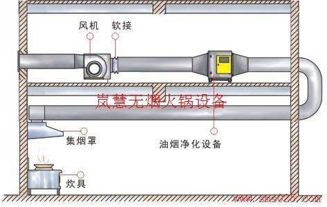 海底捞排烟系统ding制(www.sms025.com)