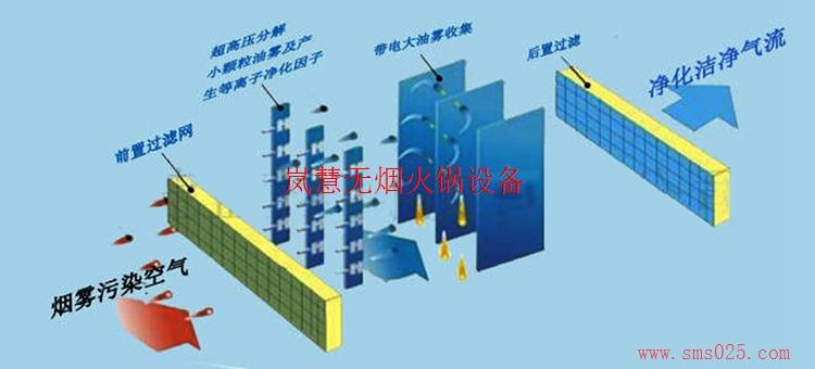 海底捞油烟净化器(www.sms025.com)