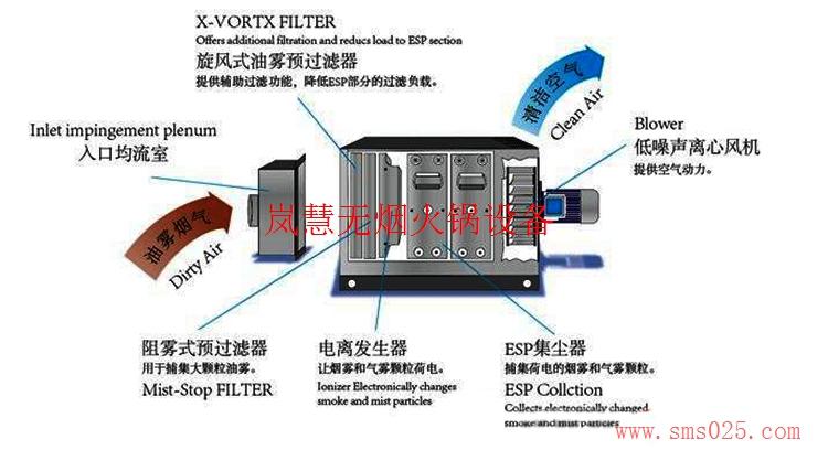 海底捞排烟系统订制(www.sms025.com)