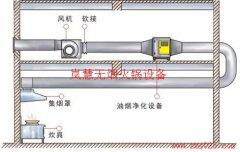 火锅排烟系统怎么设计安装