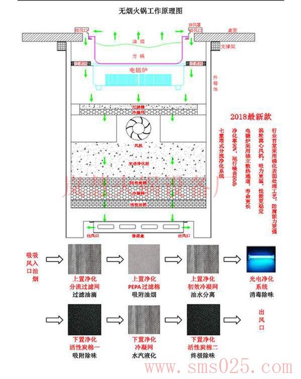 无烟火锅炉下排风图(www.sms025.com)